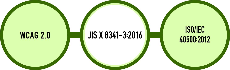 JIS X 8341-3:2016はISO/IEC 40500:2012との一致規格であり、技術的にはWCAG 2.0と同じ内容