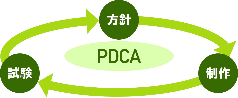 アクセシビリティ対応のPDCAサイクル